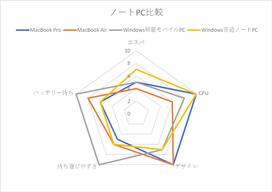 Macノートのレーダーチャート