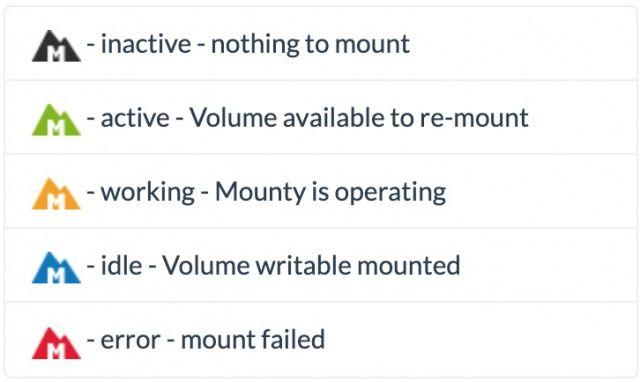 Mounty for NTFSの状態アイコン
