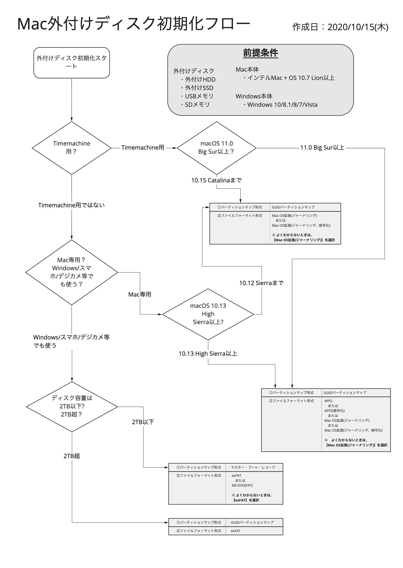 Mac外付けディスク初期化フローv4