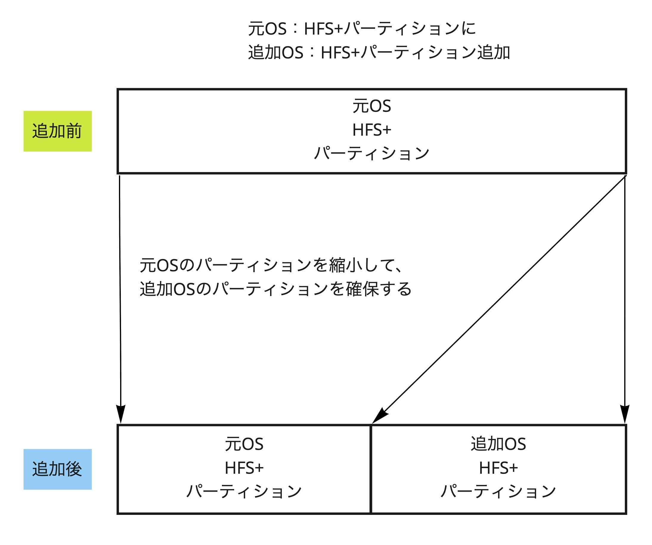 Macで複数バージョンのOSをインストールする方法のファイルフォーマット