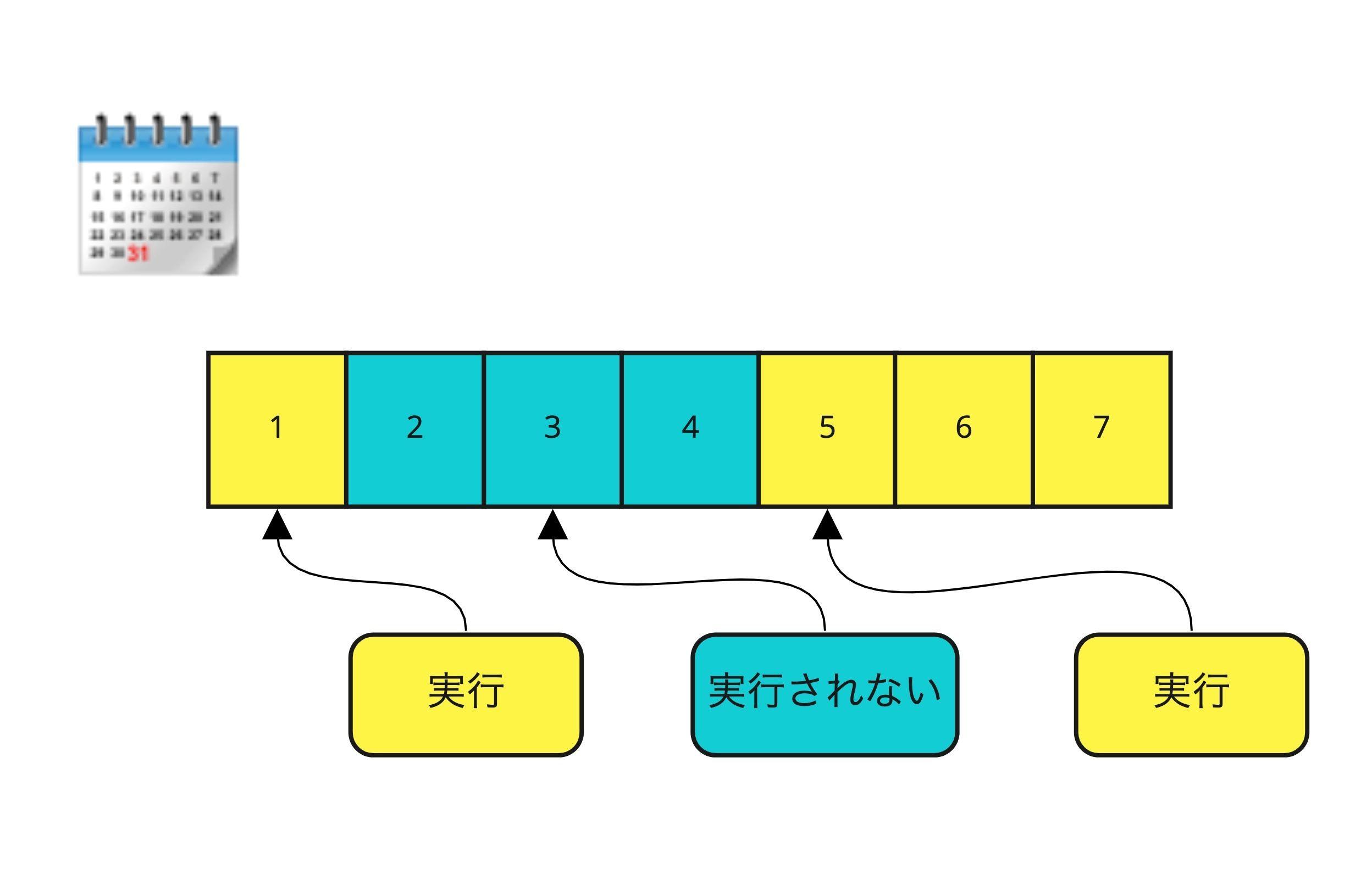 「Carbon Copy Cloner」の自動実行スキップのイメージ