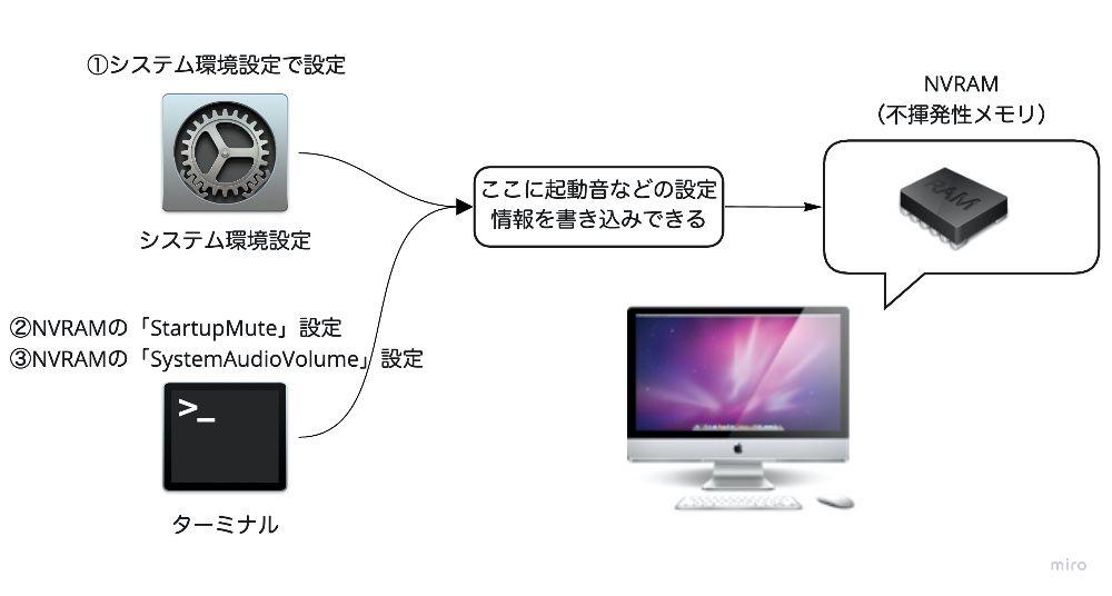 MacのNVRAMの図解