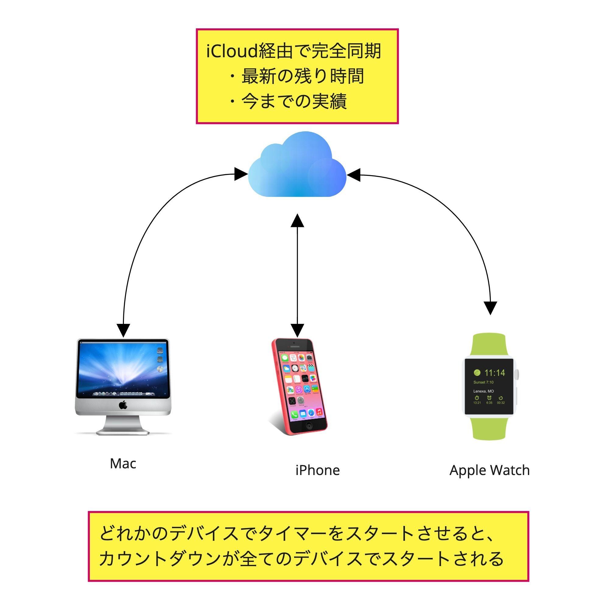 アプリ「Be Focused Pro」のMac・iPhone・Apple Watchの連携・同期