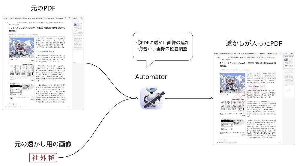MacのAutomatorでPDFに透かしを入れるイメージ図