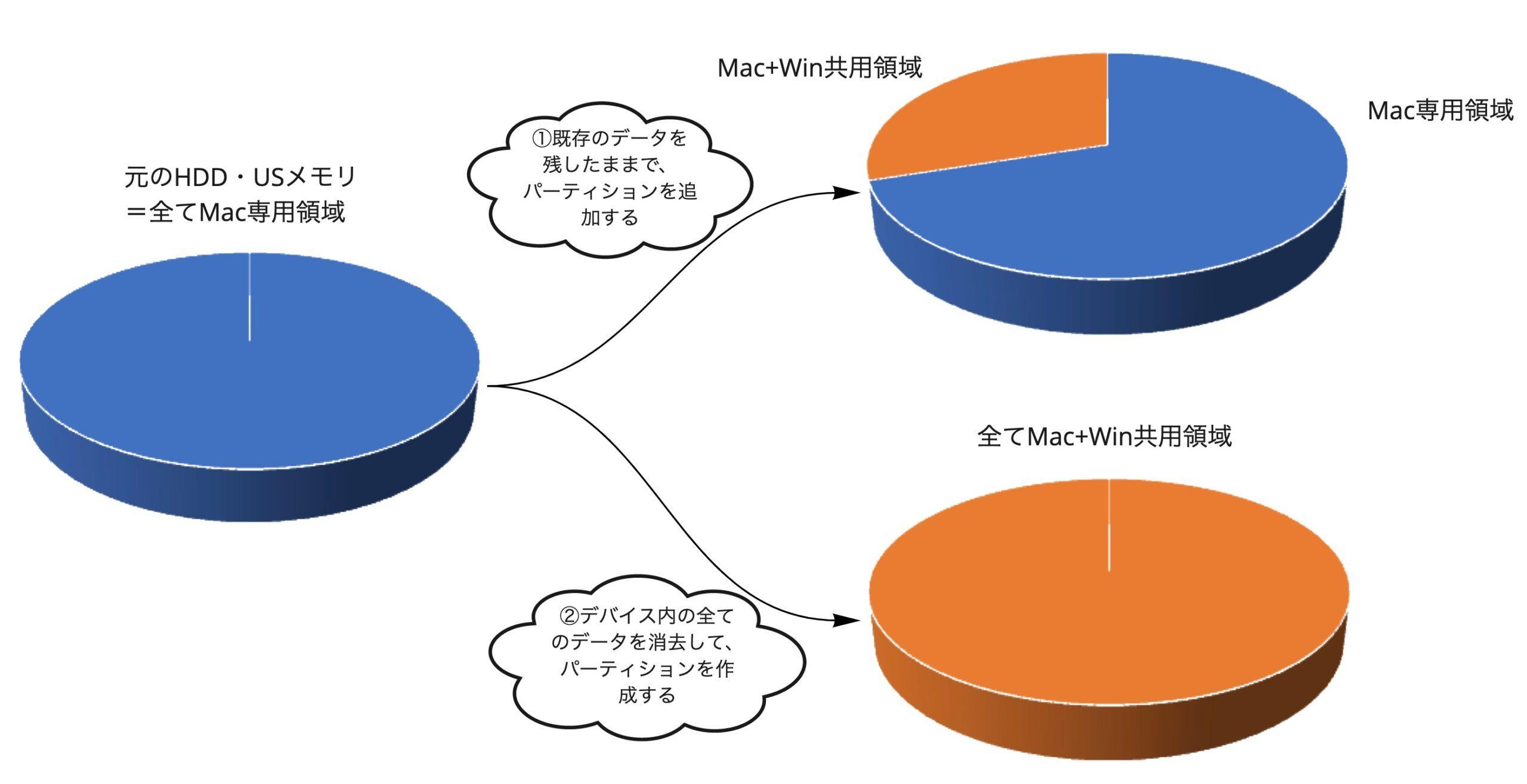Mac+Winの共用パーティションを作成するイメージ図