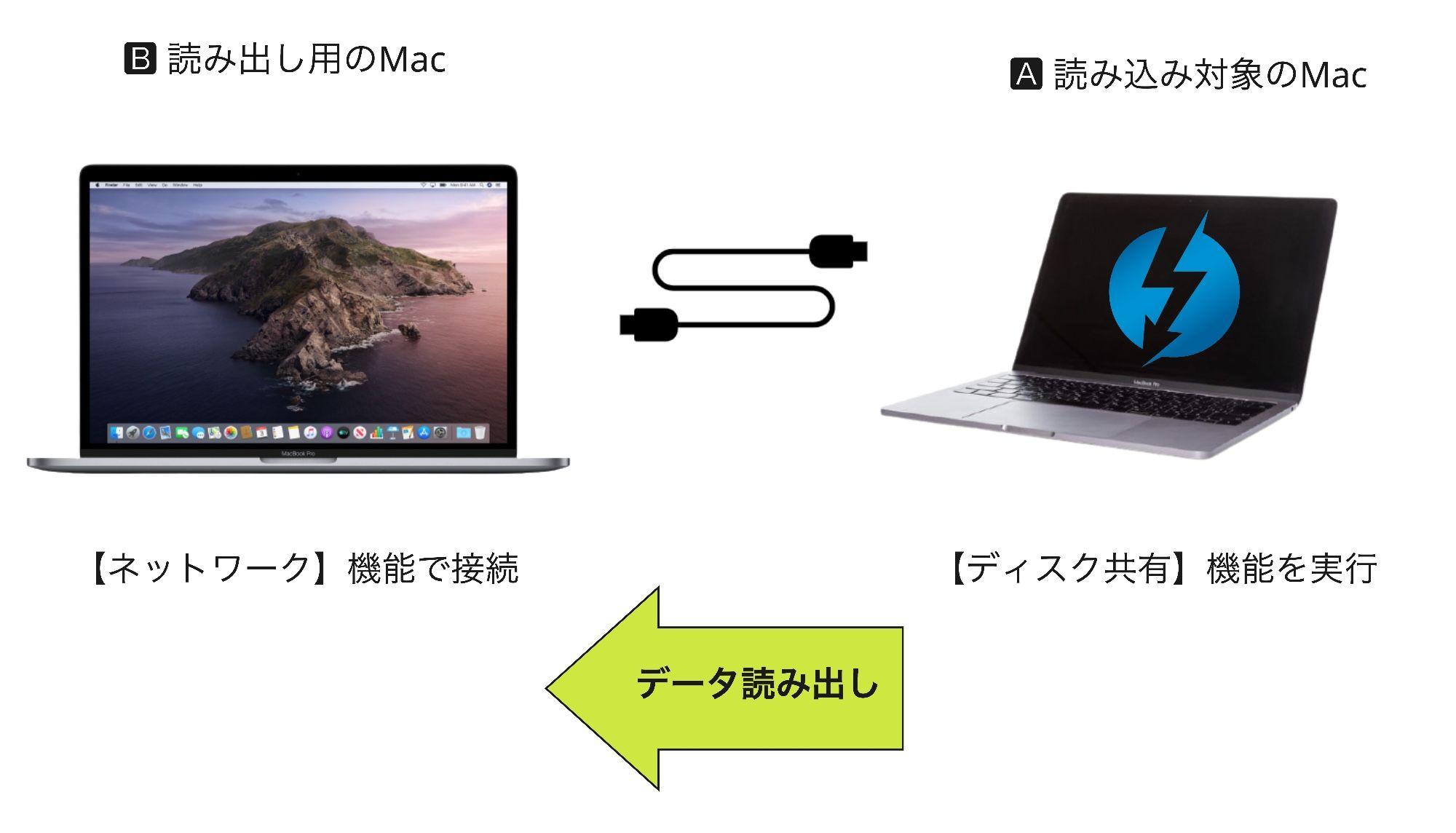 AppleシリコンMacで「ディス共有」機能を使うイメージ図