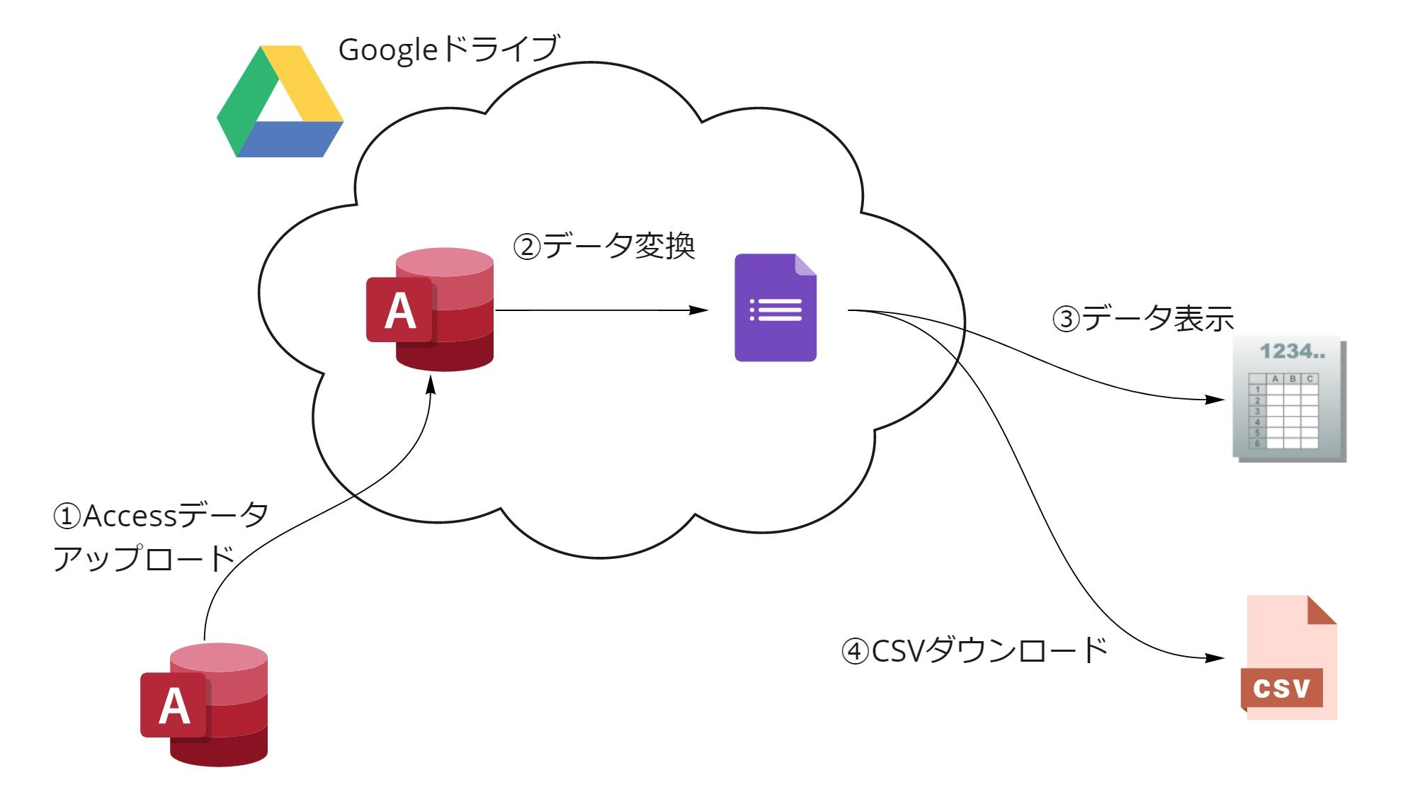 Google Drive + MDB,ACCDB Viwerのイメージ図