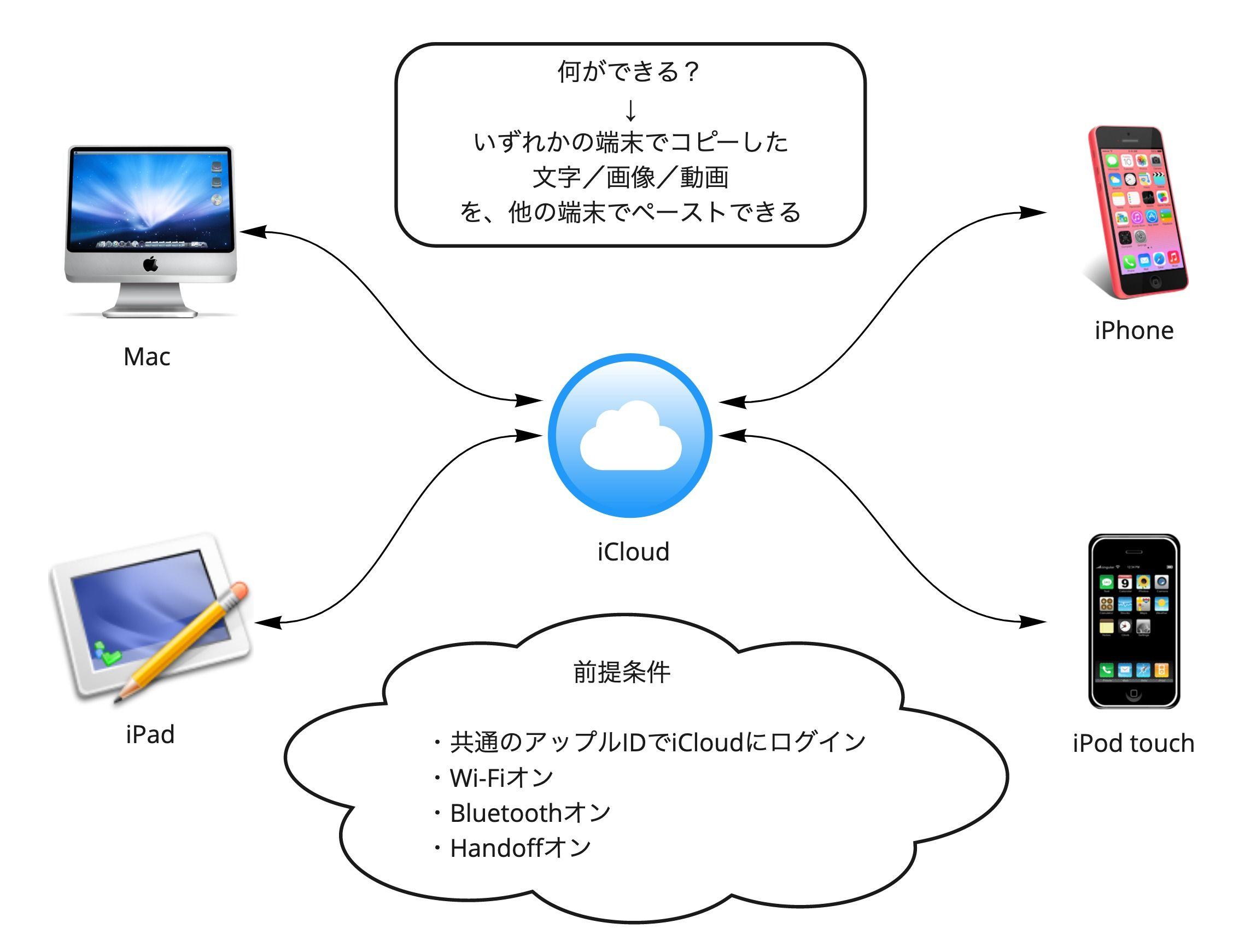 Apple製品の「ユニバーサルクリップボード」のイメージ図