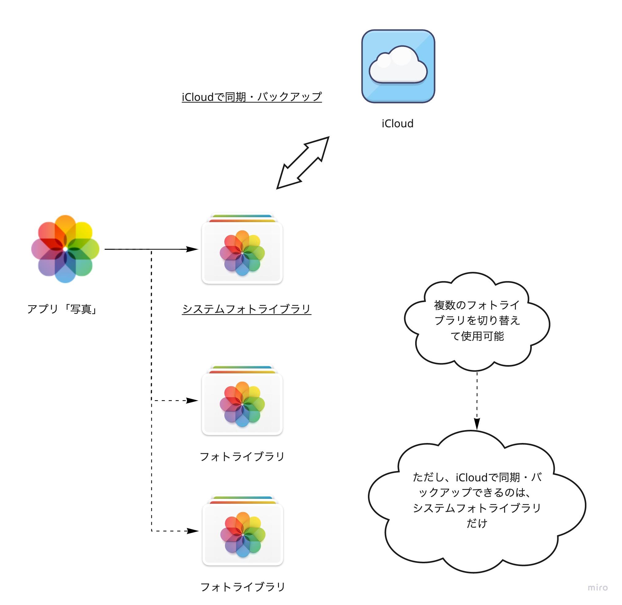 Macのアプリ「写真」で複数のフォトライブラリを切り替えるイメージ
