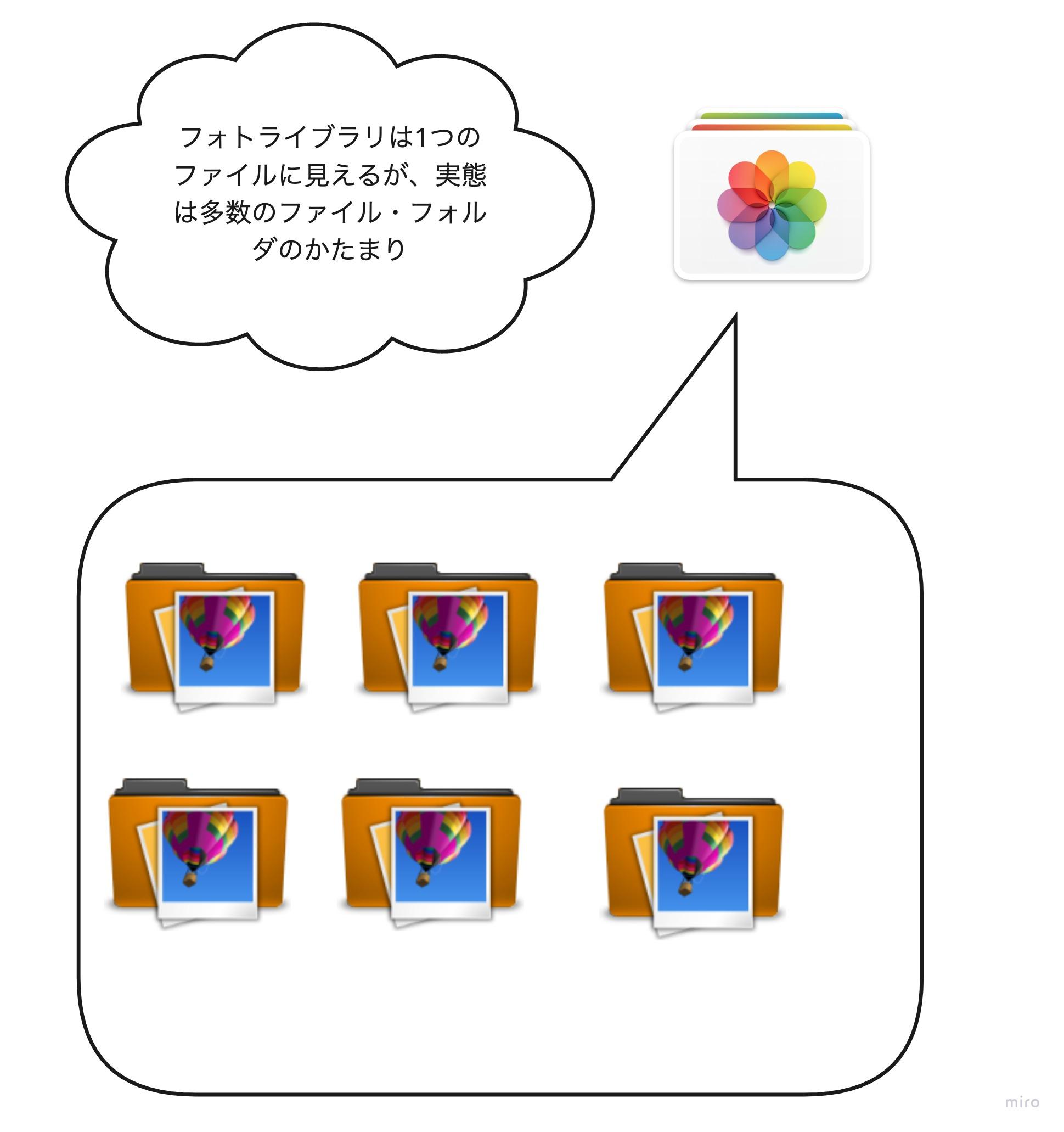 Macのアプリ「写真」のフォトライブラリのイメージ