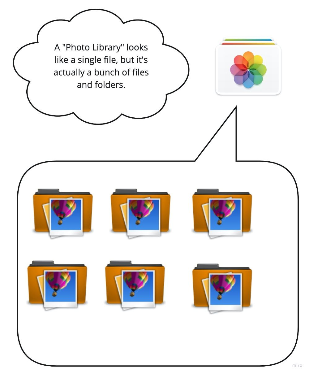 "Mac ""Photos"" file location"