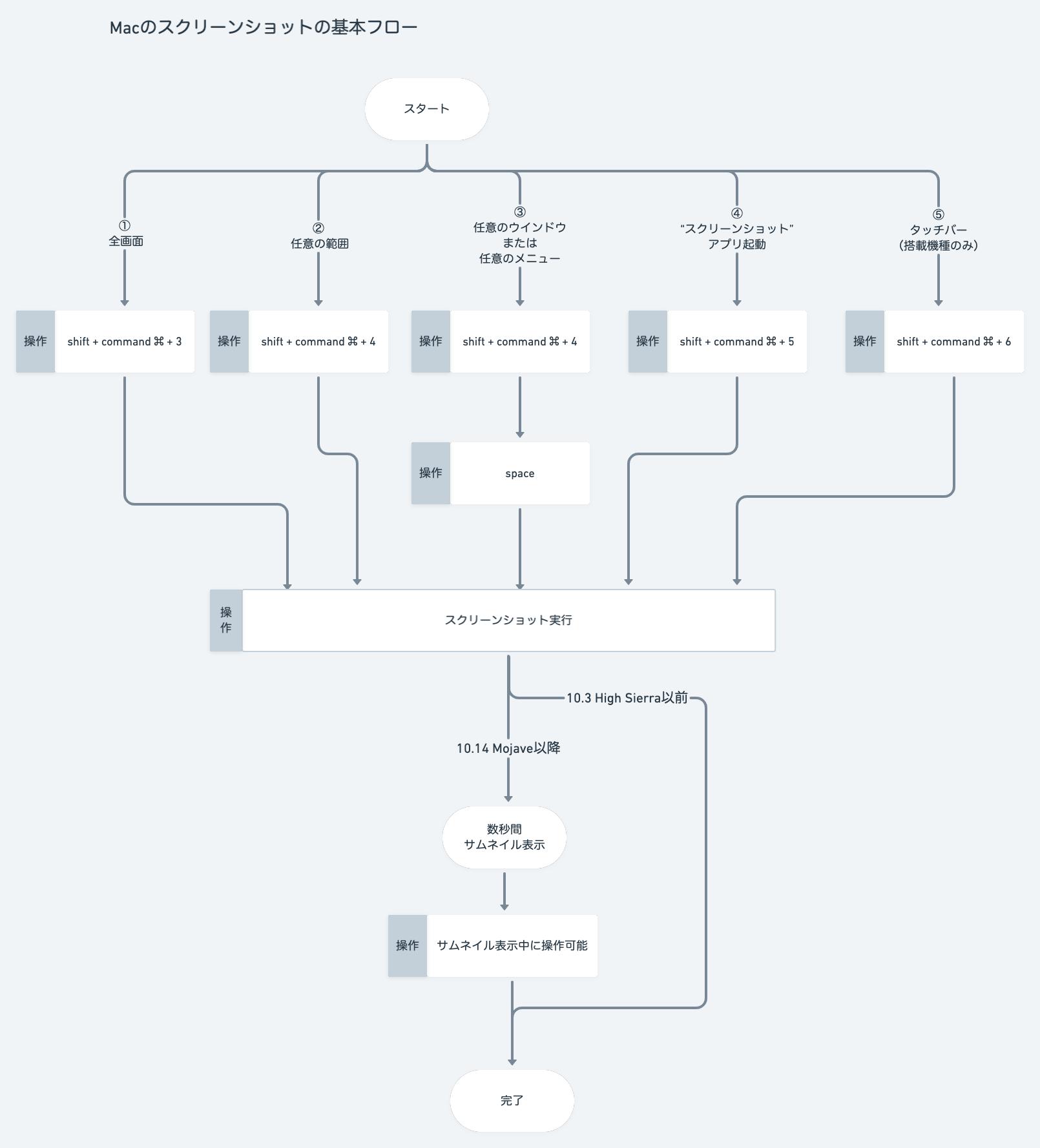 Macのスクリーンショットの基本の流れ